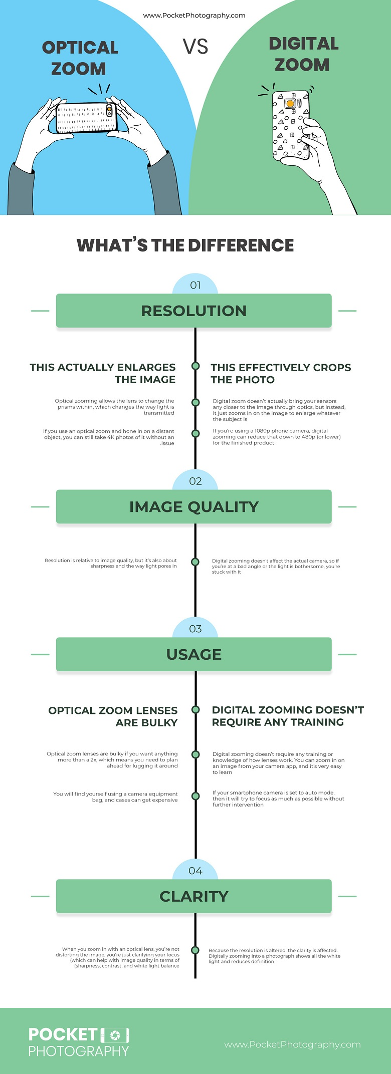Optical vs. Digital Zoom